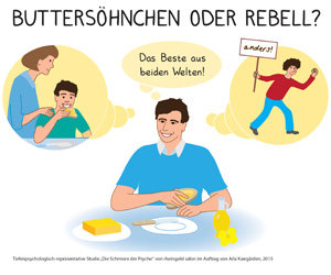 Arla Kaergarden Studie Butter Margarine
